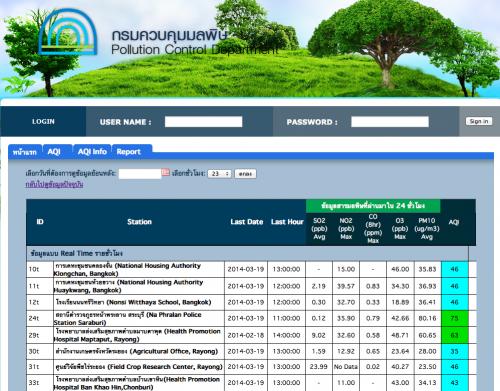 polution-control-department-aqi-report