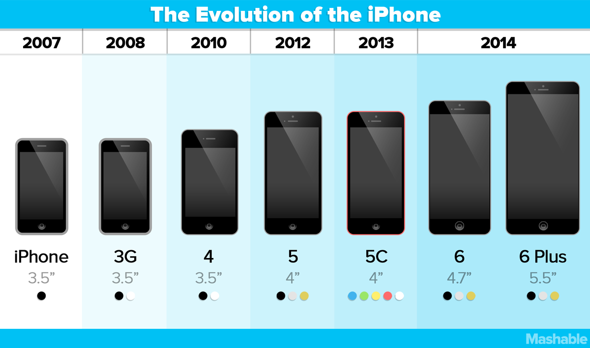 dimensions of iphone 5 เท ยบไซส iphone 6 และ iphone 6 plus ก บ iphone ร นอ น ๆ 13986