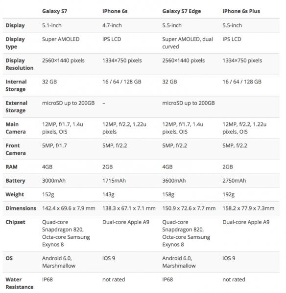 iPhone_6s_vs_Galaxy_S7_vs_iPhone_6s_Plus_vs_Galaxy_S7_Edge_Specs_Comparison_-_iPhoneHeat_-_2016-02-24_14.26.50