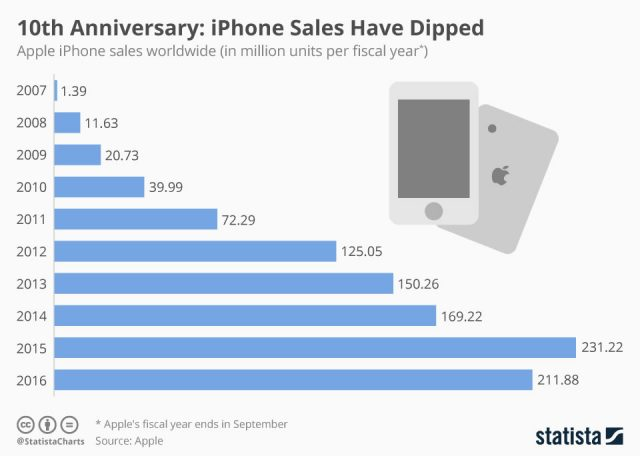 iphone_sales